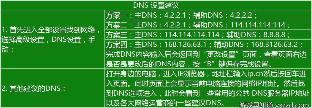 xbox live DNS