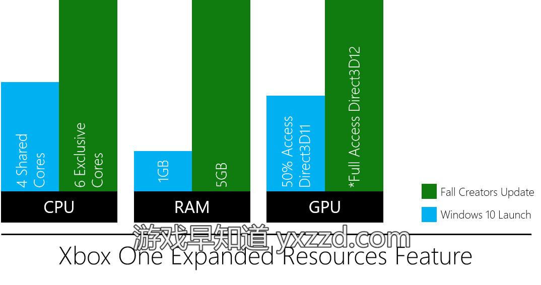 UWP应用性能提升