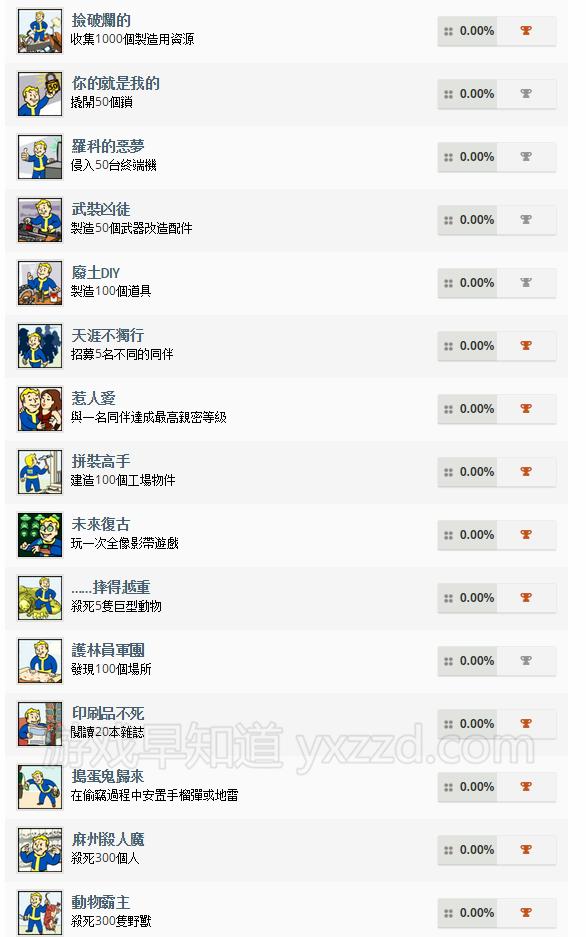 辐射4fallout4繁体中文成就奖杯列表