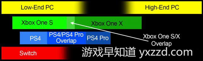 XboxOne X性能