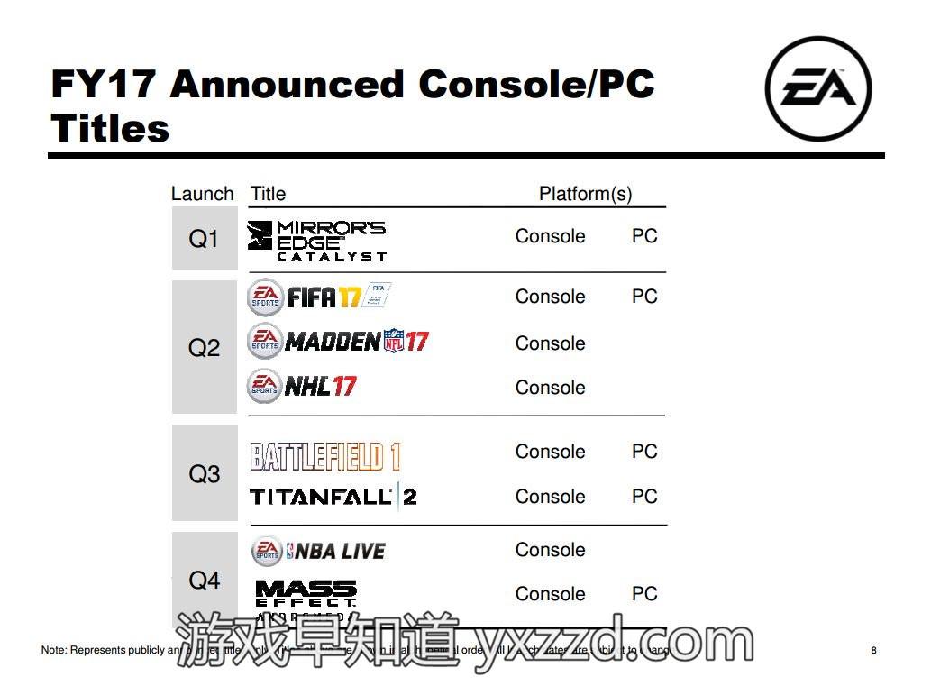 EA 16年游戏发售计划
