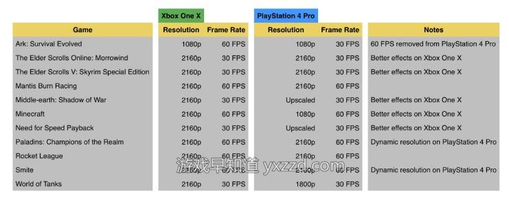XboxOneX PS4 PRO