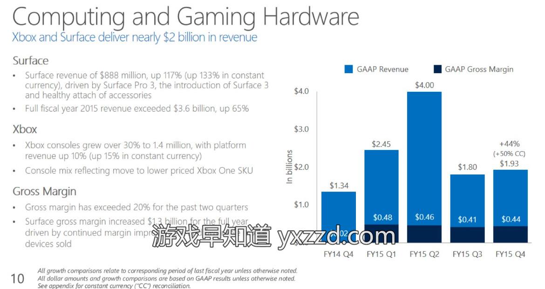 微软2015财年第4财季Xbox财报